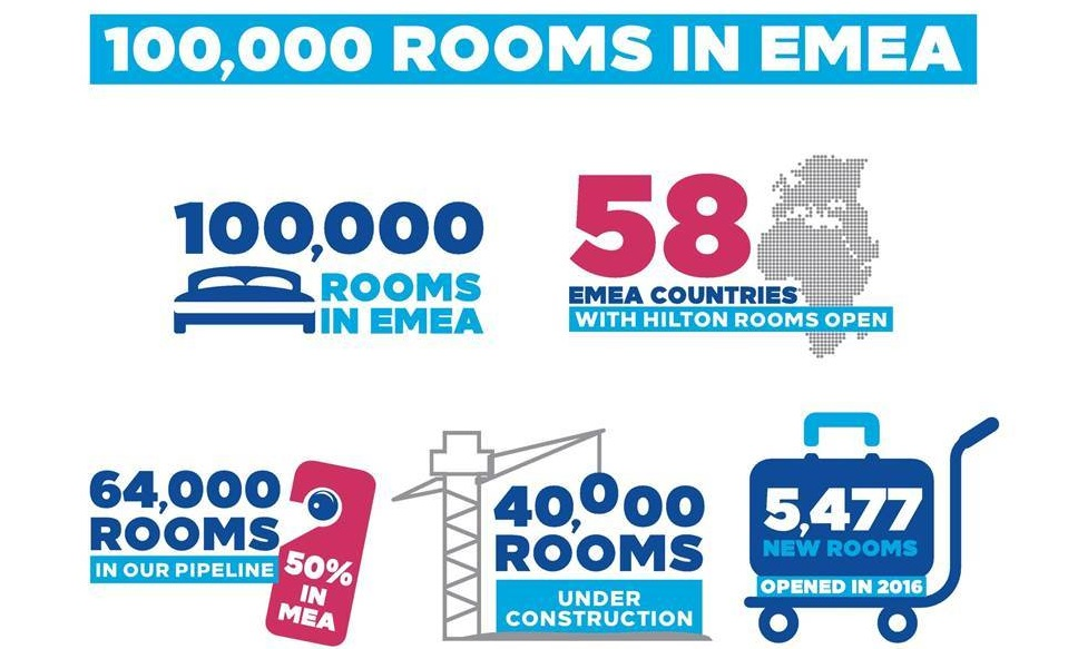 EMEA - Hilton's solid numbers in the region
