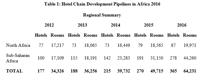 Hotel Development in Africa 2016