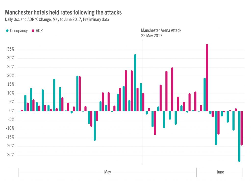 Terror Attacks Chart = terrorism impact on UK hotel industry