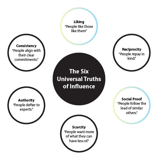 Diagram describing the Six Universal Truths of Influence