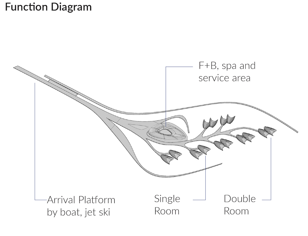 Diagram to show the layout of the hotel concept